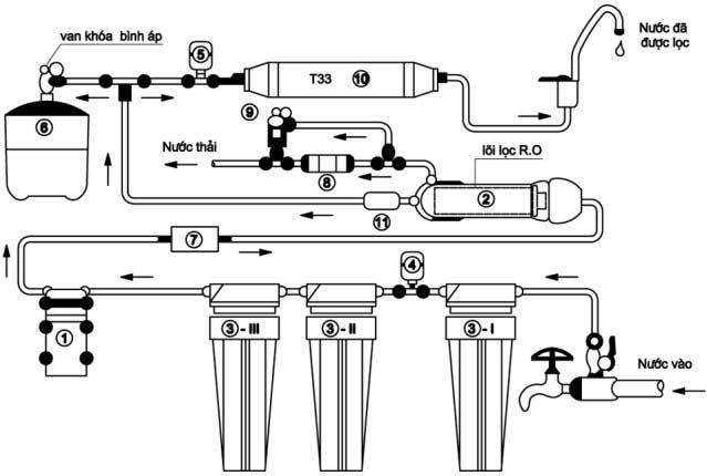 Cơ chế lọc của máy lọc nước RO