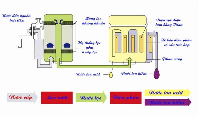 Sơ đồ cấu tạo máy lọc nước ion kiềm