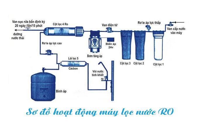 Cấu tạo và nguyên lý hoạt động của máy lọc nước RO